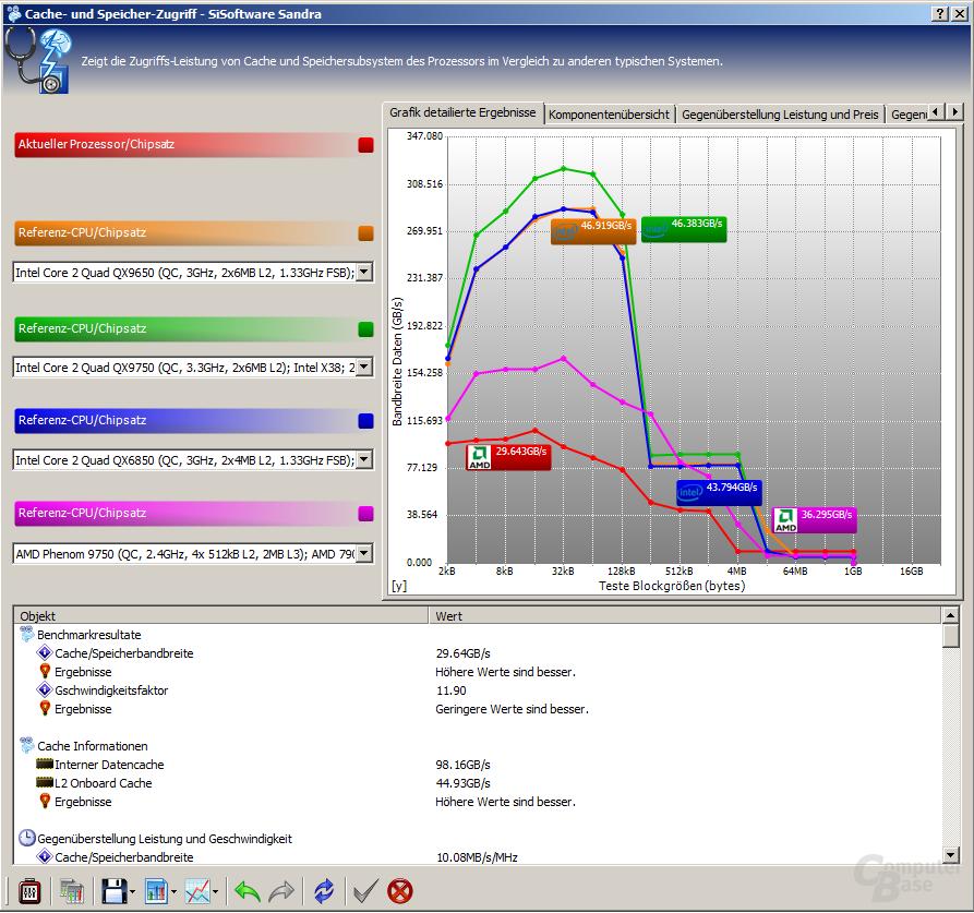 Benchmark des AMD Athlon II X2 250