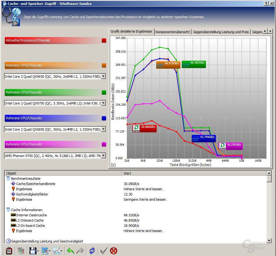 Benchmark des AMD  Phenom II X2 545