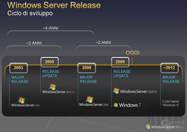 Windows 8 Server Roadmap