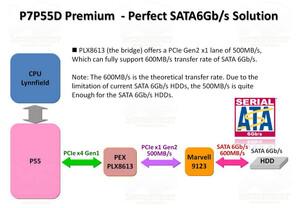 Asus P7P55D Premium und der SATA-Controller