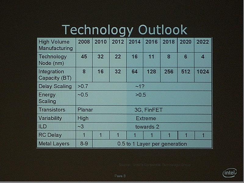 Thepretischer Fahrplan bis 2022