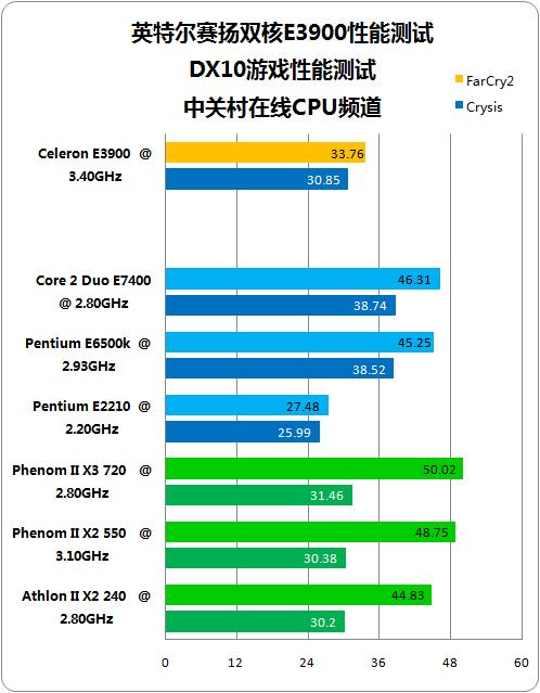Intel Celeron E3900