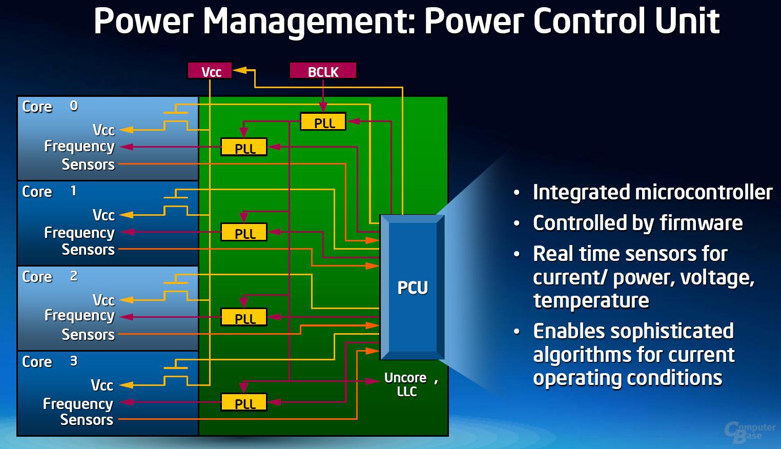 Power Control Unit