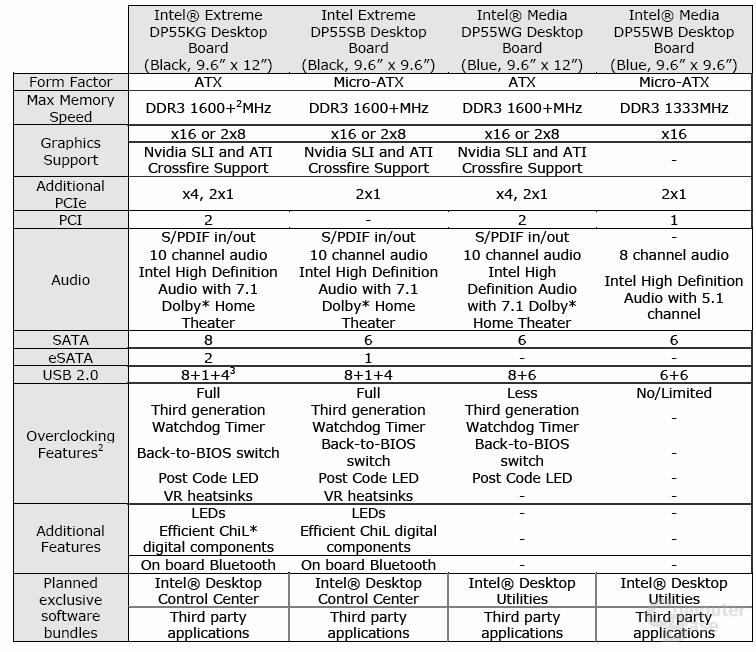 Unterschiede der Intel-Mainboards