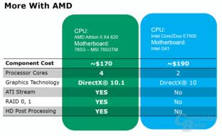 AMD vs. Intel
