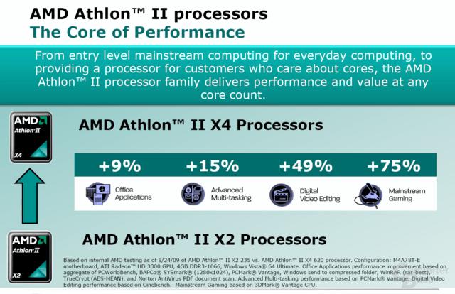 Performancesteigerung gegenüber einem Athlon II X2