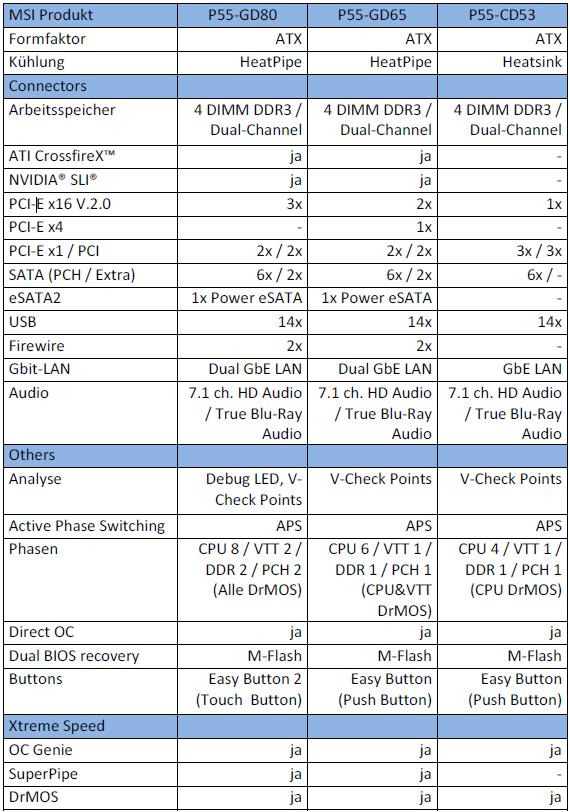 """Technische Daten """"MSI Xtreme Speed""""-Serie"""