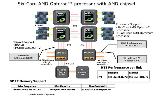 AMDs Fiorano-Plattform in einer 24-Kern-Konfiguration