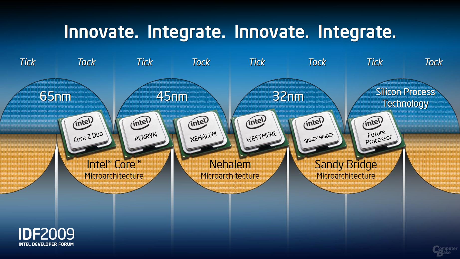 Intel Tick Tock Modell