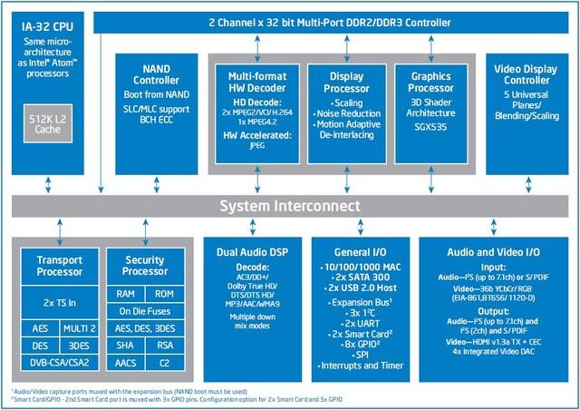 Intel CE4100 Blockdiagramm