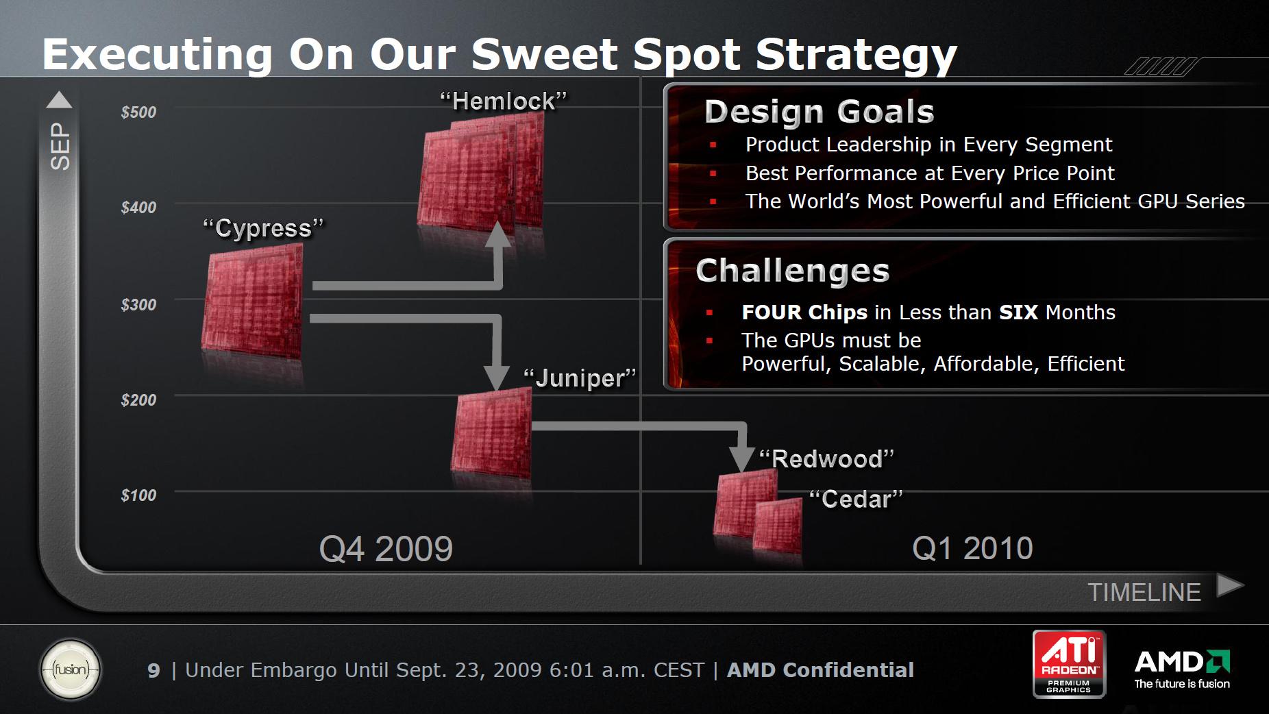 ATi HD 5000 Roadmap