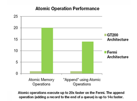 Fermi-Benchmarks