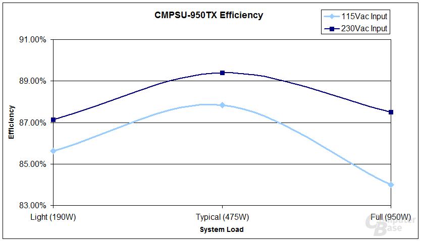 Effizienz des TX950