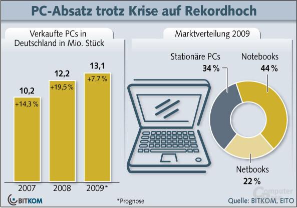 PC-Absatz 2009 laut Bitkom
