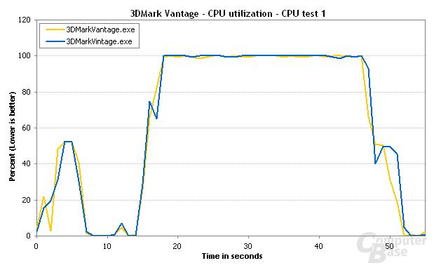 3DMark Vantage CPU-Test 1