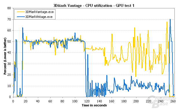 3DMark Vantage GPU-Test 1