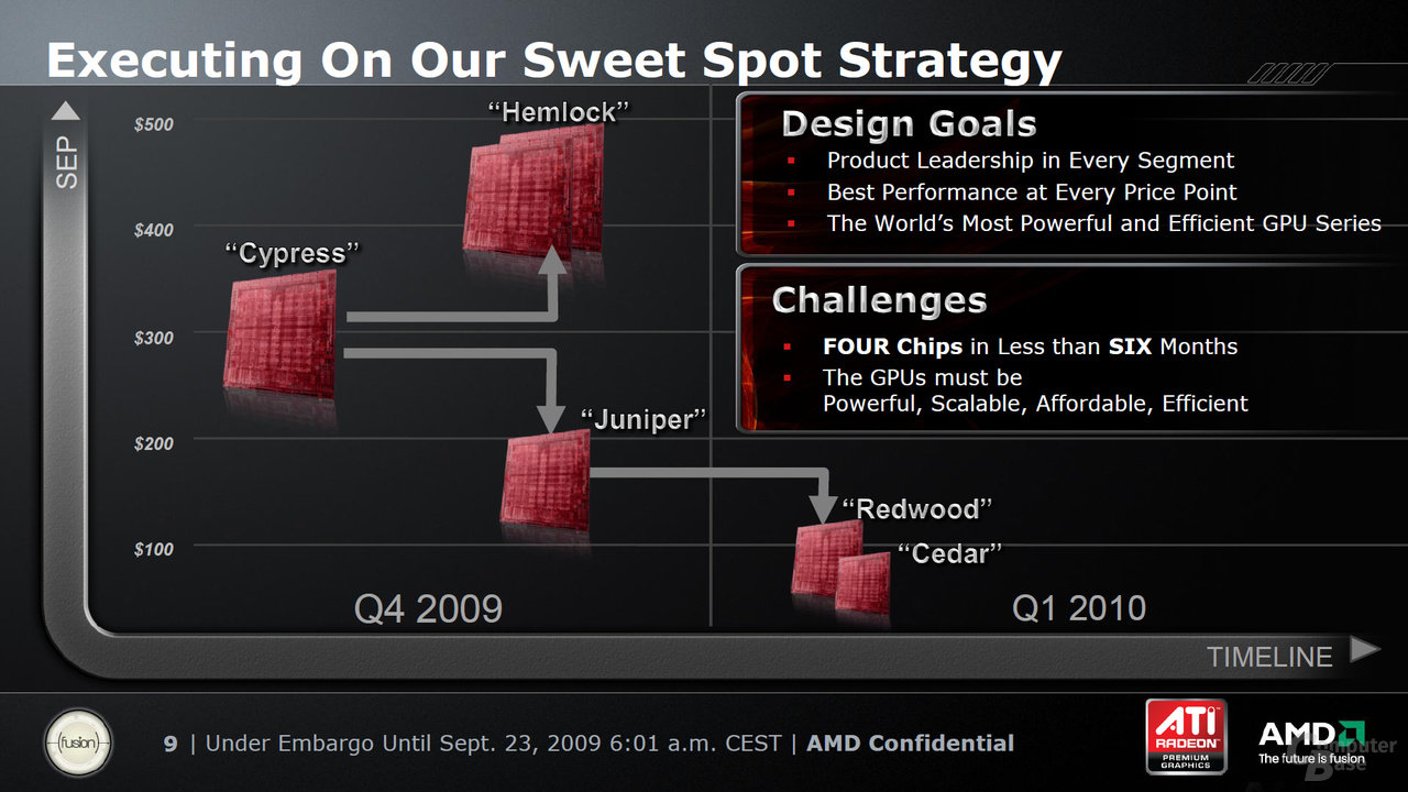 AMD-Roadmap für Grafikkarten vom September