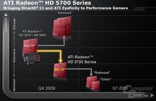 AMD-Roadmap für Grafikkarten vom Oktober
