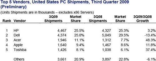 PC-Verkäufe auf dem US-Markt im dritten Quartal nach IDC-Studie