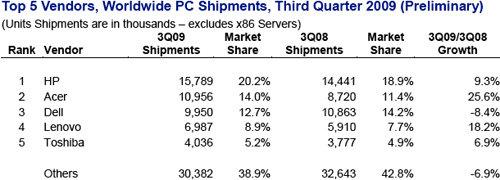 PC-Verkäufe weltweit im dritten Quartal nach IDC-Studie