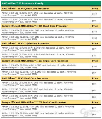 AMD-Preisliste Athlon II