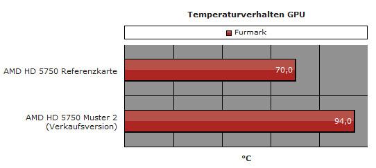 Temperatur des Testsample und der Verkaufsversion im Vergleich
