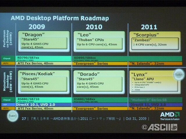 AMD Desktop Plattform Roadmap