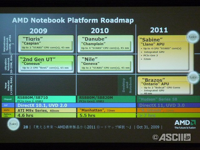 AMD-Roadmap für Notebooks
