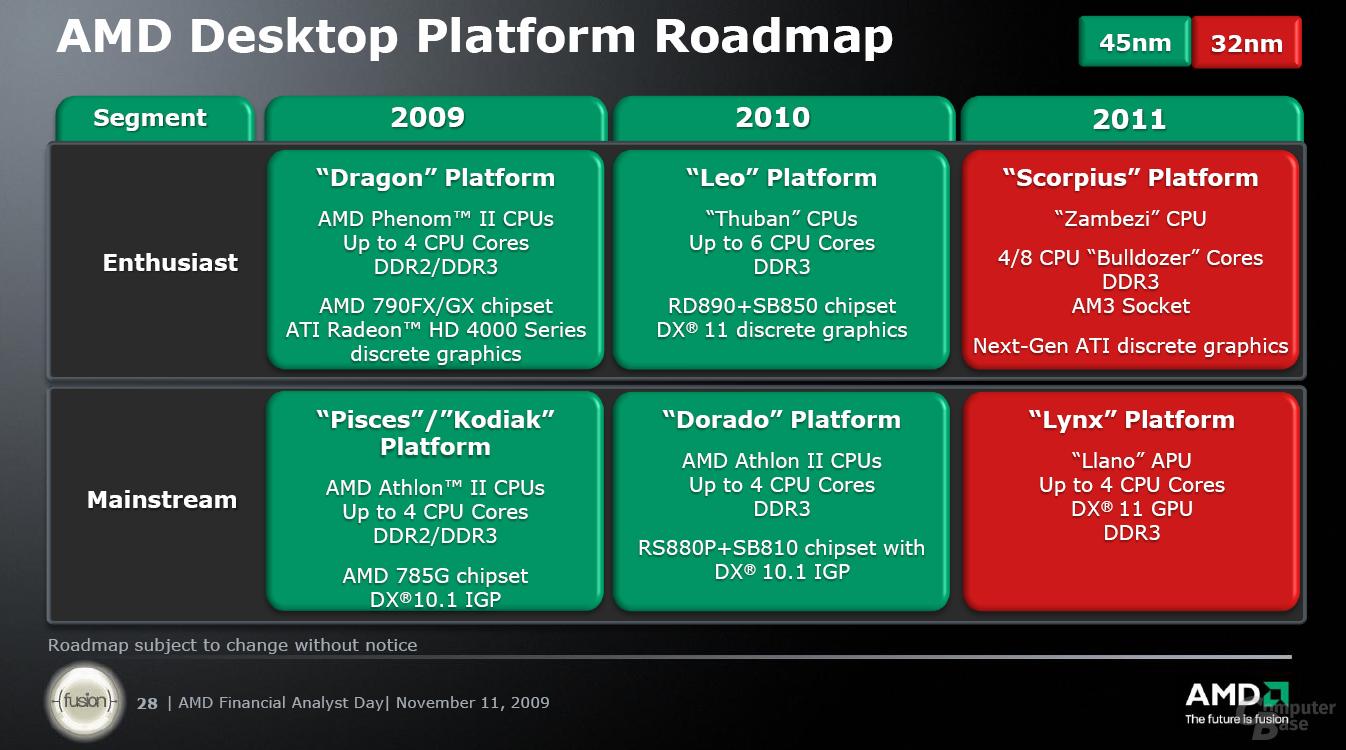 AMD Desktop Platform Roadmap