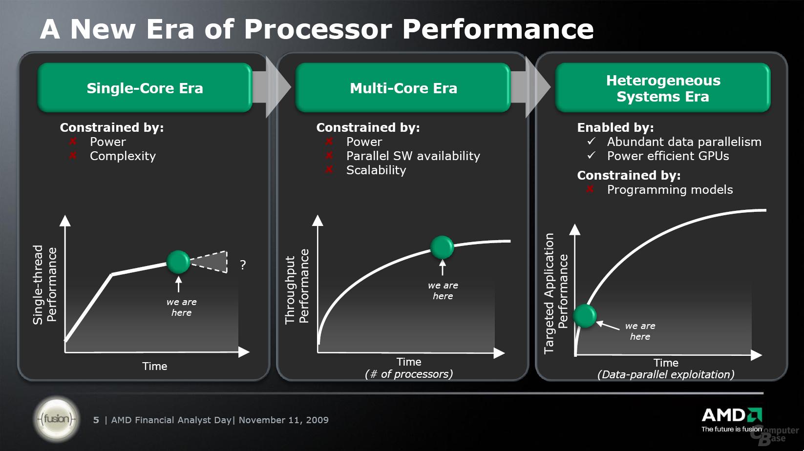 Marktentwicklung zu AMD Fusion