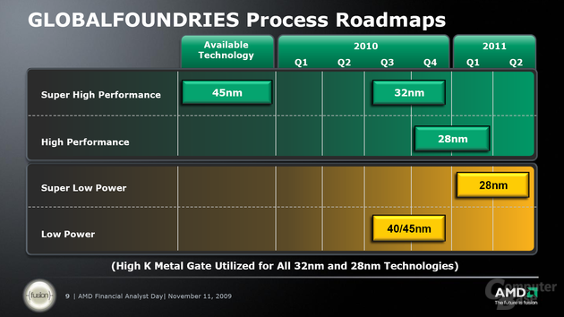 Globalfoundries-Roadmap bis 2011