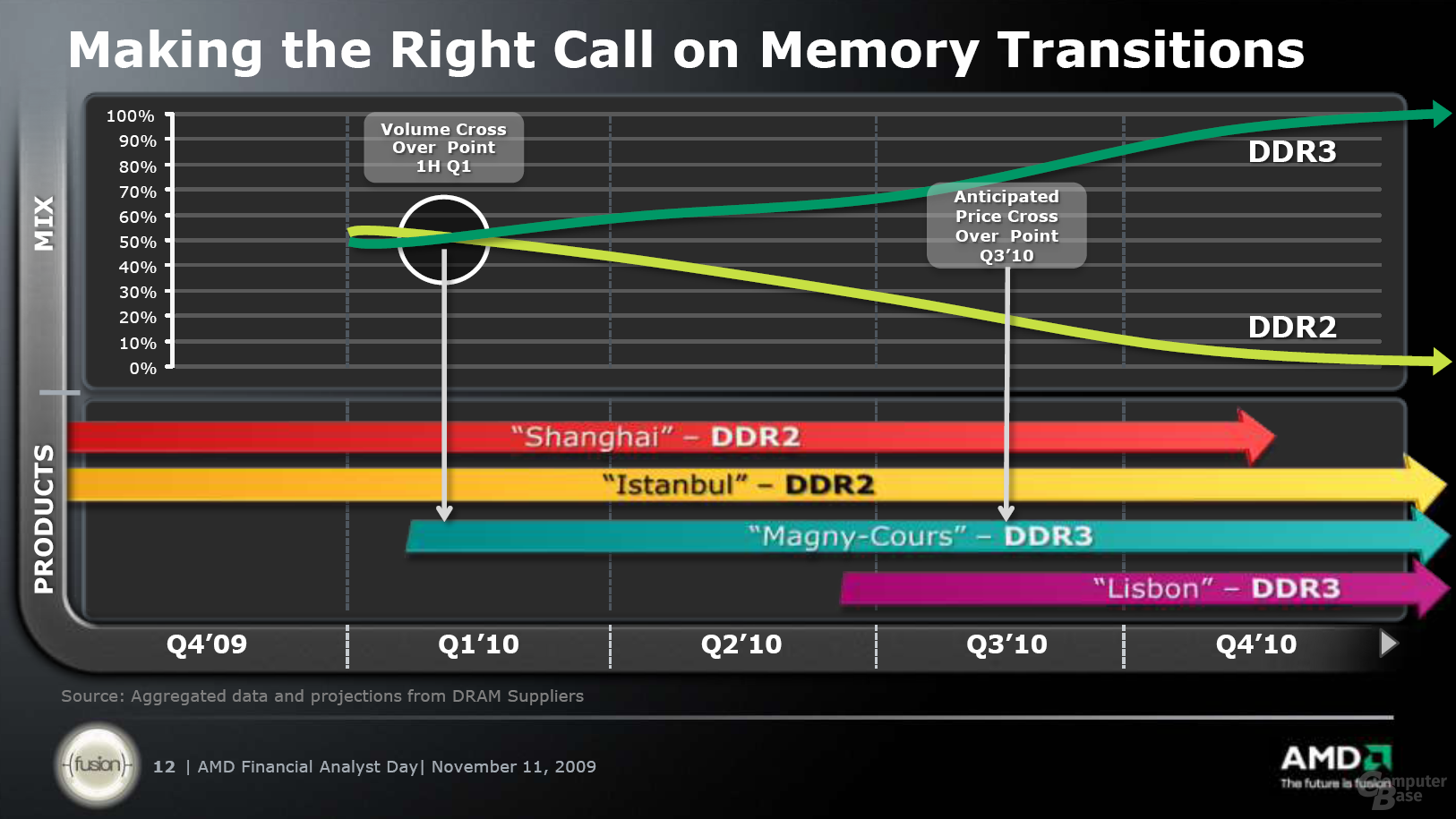 Server-CPUs und Speicher