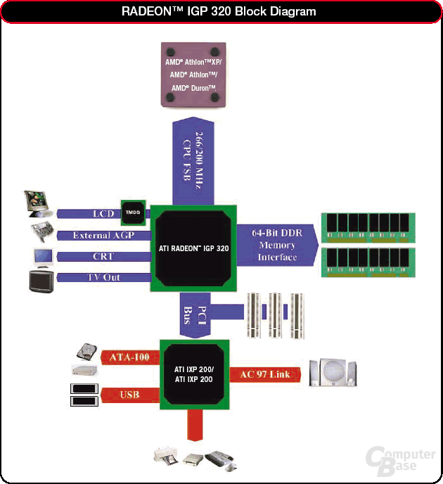 Blockdiagram Radeon IGP320
