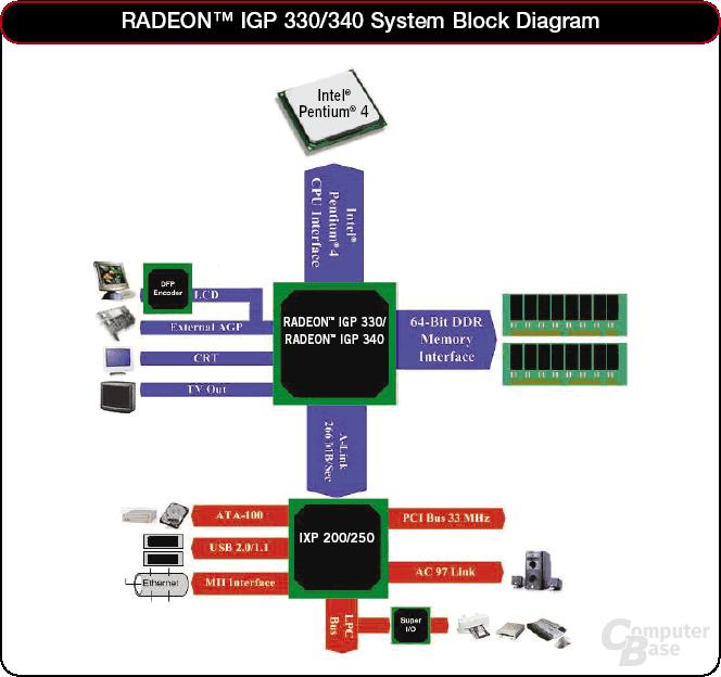 Blockdiagram Radeon IGP3420