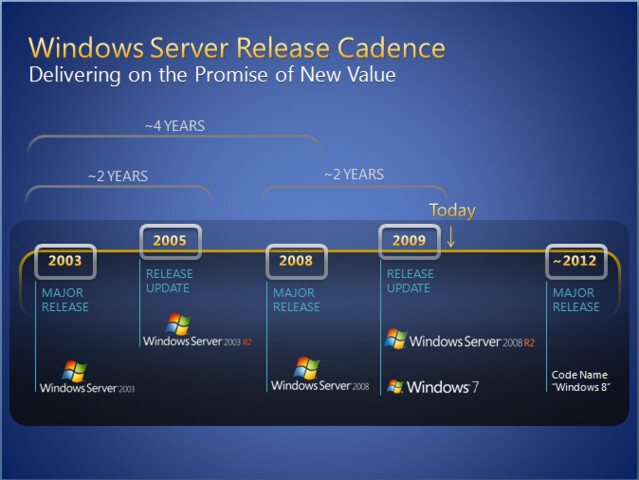 Roadmap mit Windows 8
