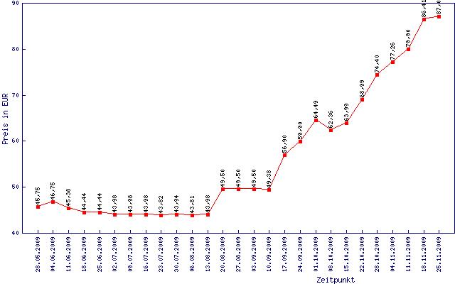 Preisentwicklung für DDR2-1066