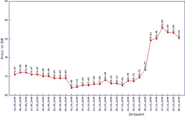 Preisentwicklung für DDR3-1333