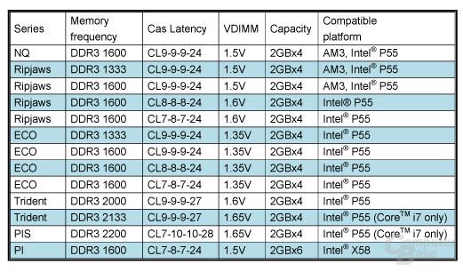 G.Skill DDR3-Speicher