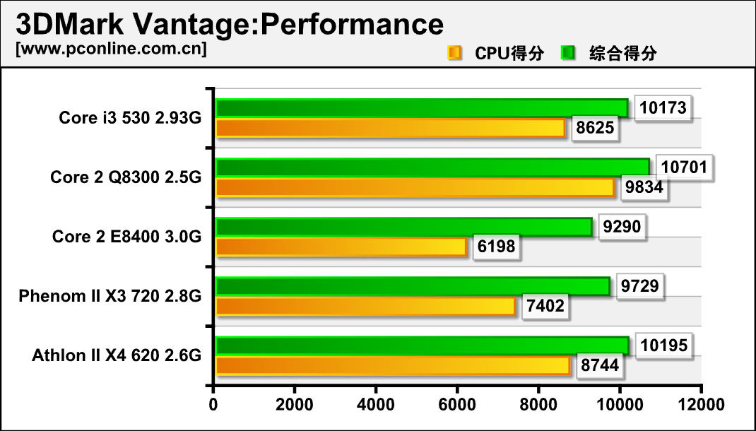 Intel Core i3-530 im Test
