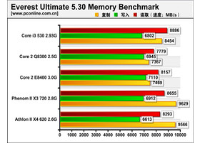 Intel Core i3-530 im Test