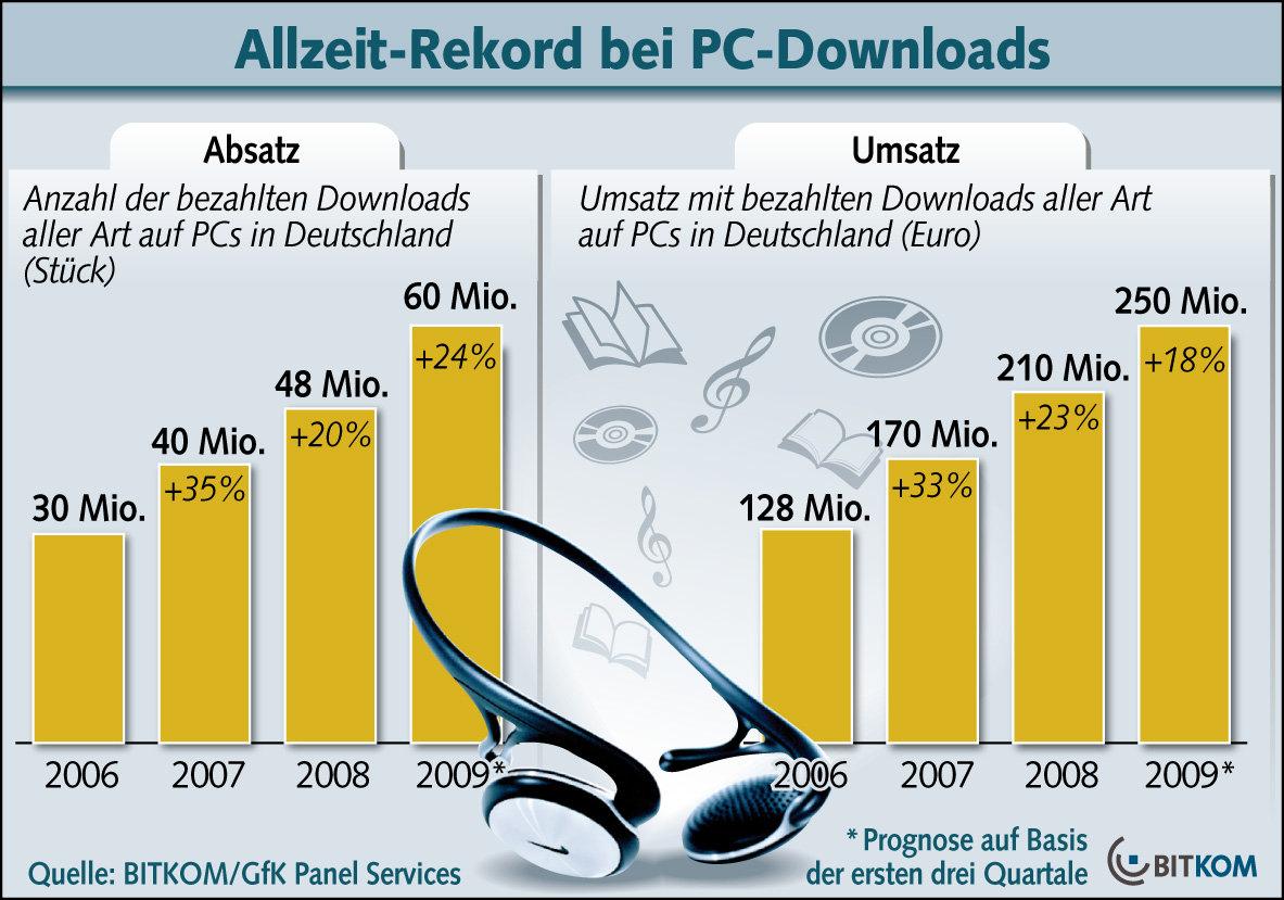 Rekord bei PC-Downloads