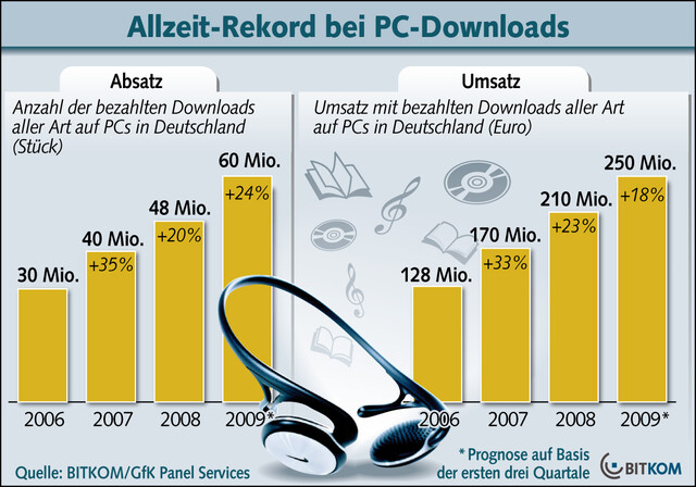 Rekord bei PC-Downloads