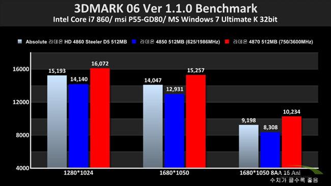 ATi Radeon HD 4860
