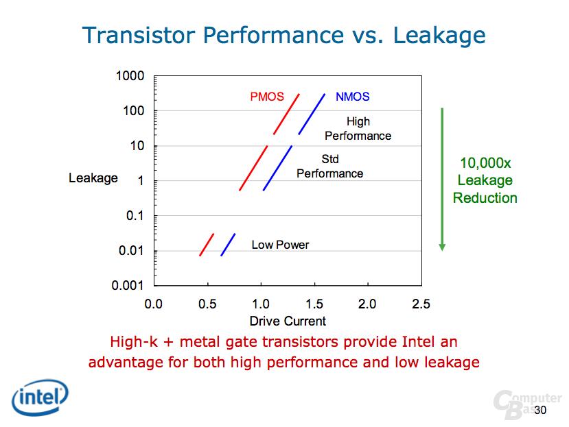 Intel 32 nm Technology Update
