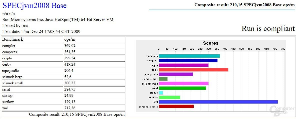 SPECjvm2008 bei Core i7-980X