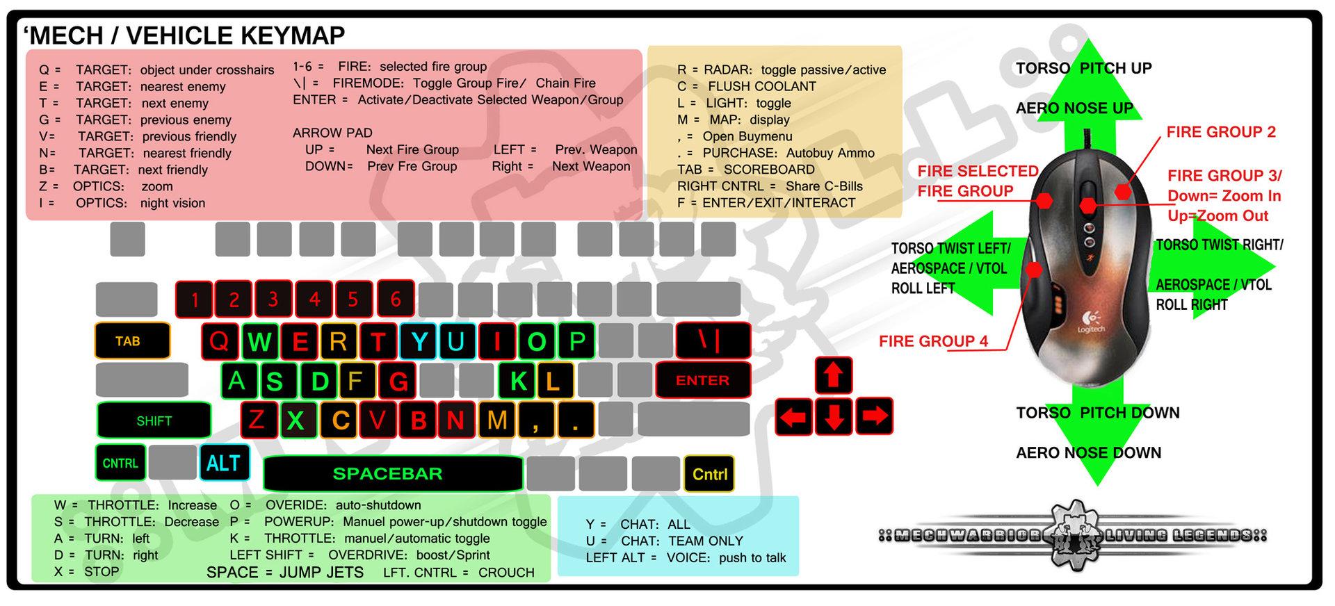 MWLL Tastaturbelegung