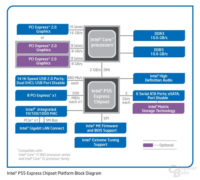 Blockdiagramm vom P55