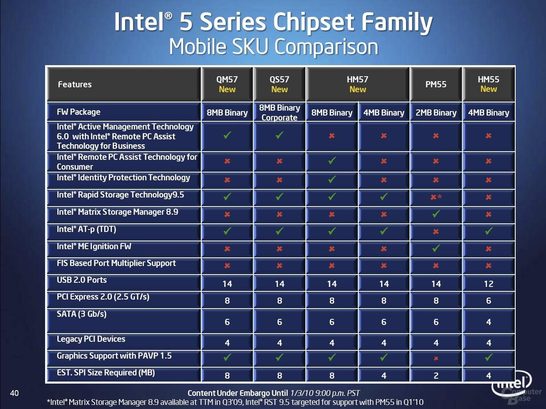 Chipsätze für den Notebook-Markt der 5-Series