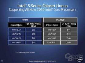 Preise der Chipsätze