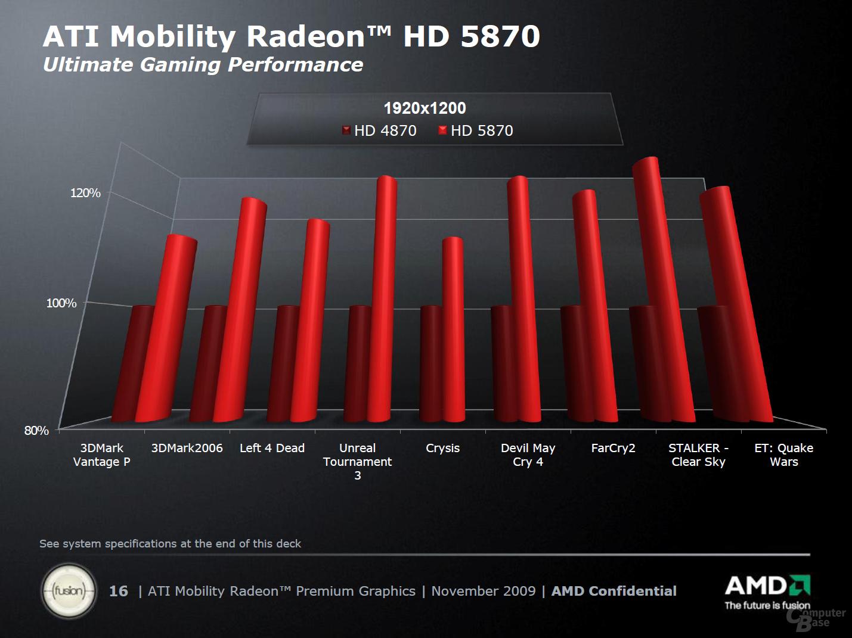 """ATi """"Mobility Radeon HD 5000""""-Serie"""